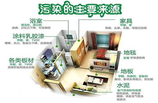 室内甲醛检测标准和检测方法